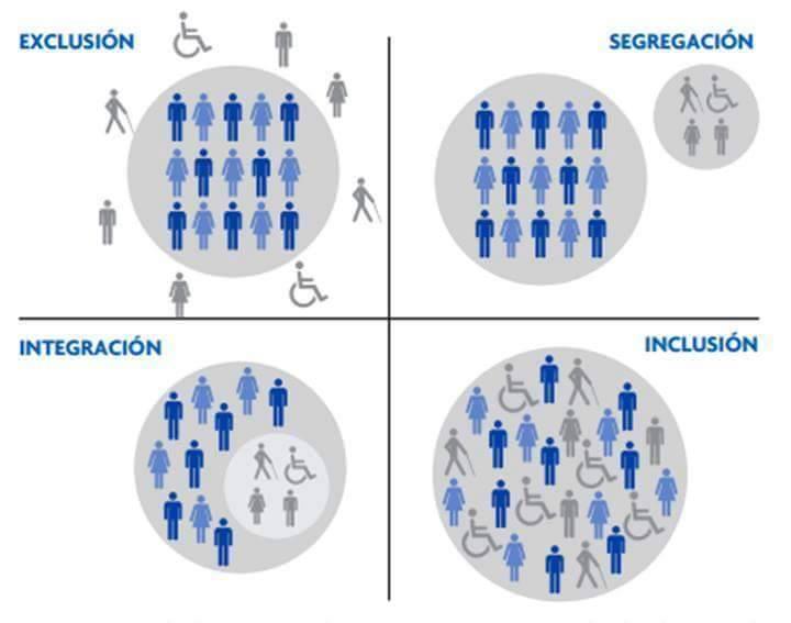 Diferencias: Exclusión - Segregación - Integración - Inclusión